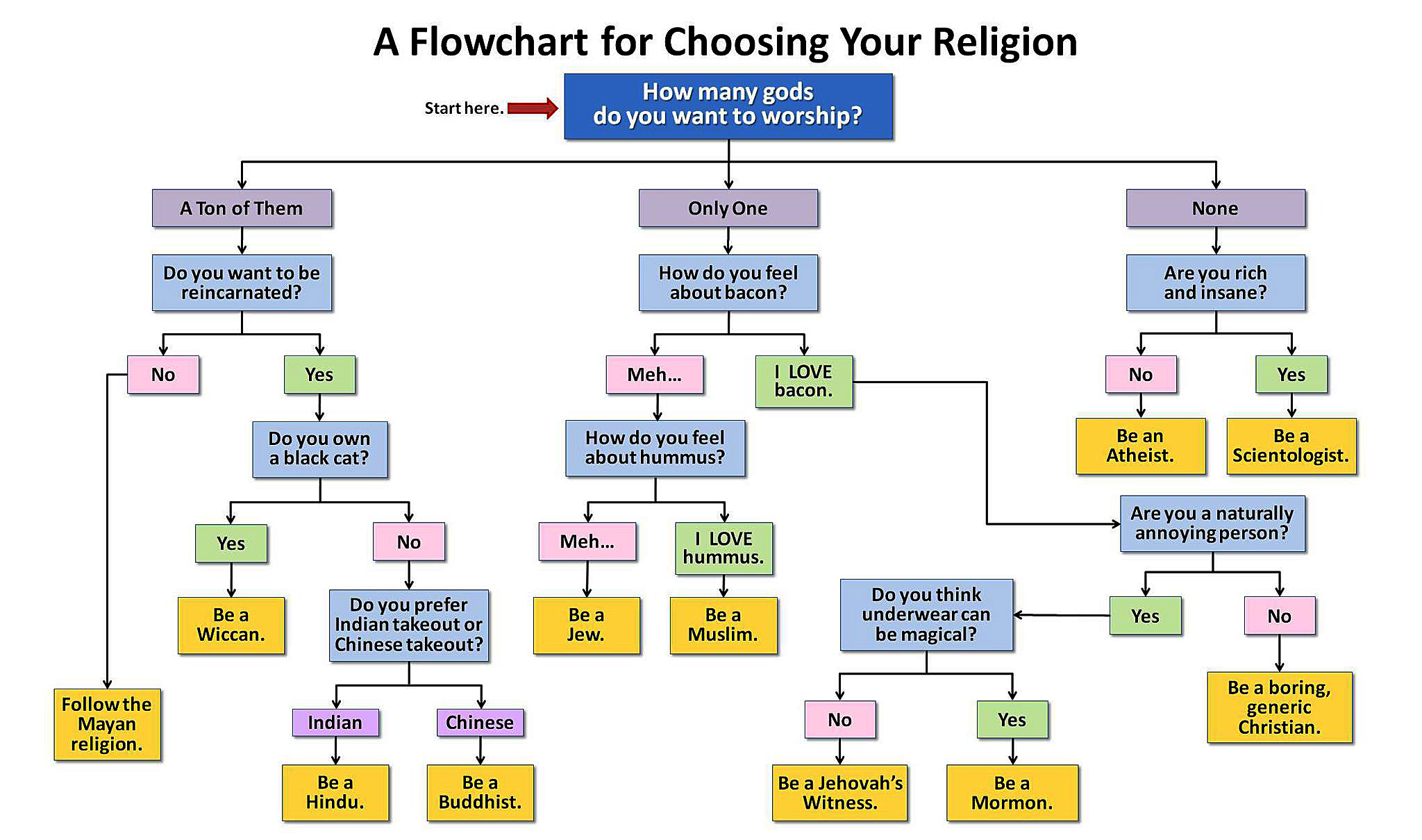 A Flow Chart For Choosing Your Religion
